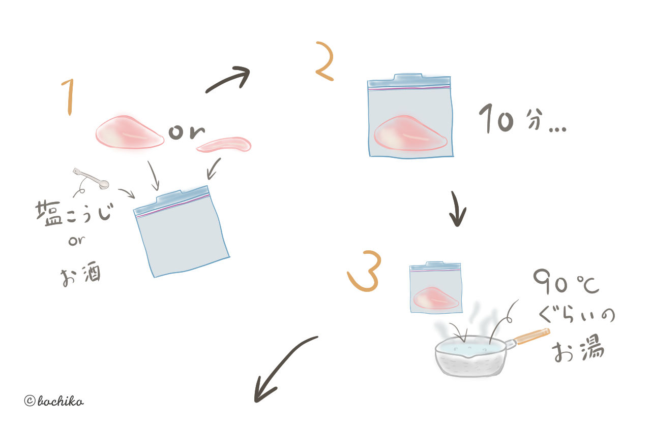 ささみやむね肉が『低温調理』でしっとりやわらかに!料理のメインになるレシピも合わせて紹介します!