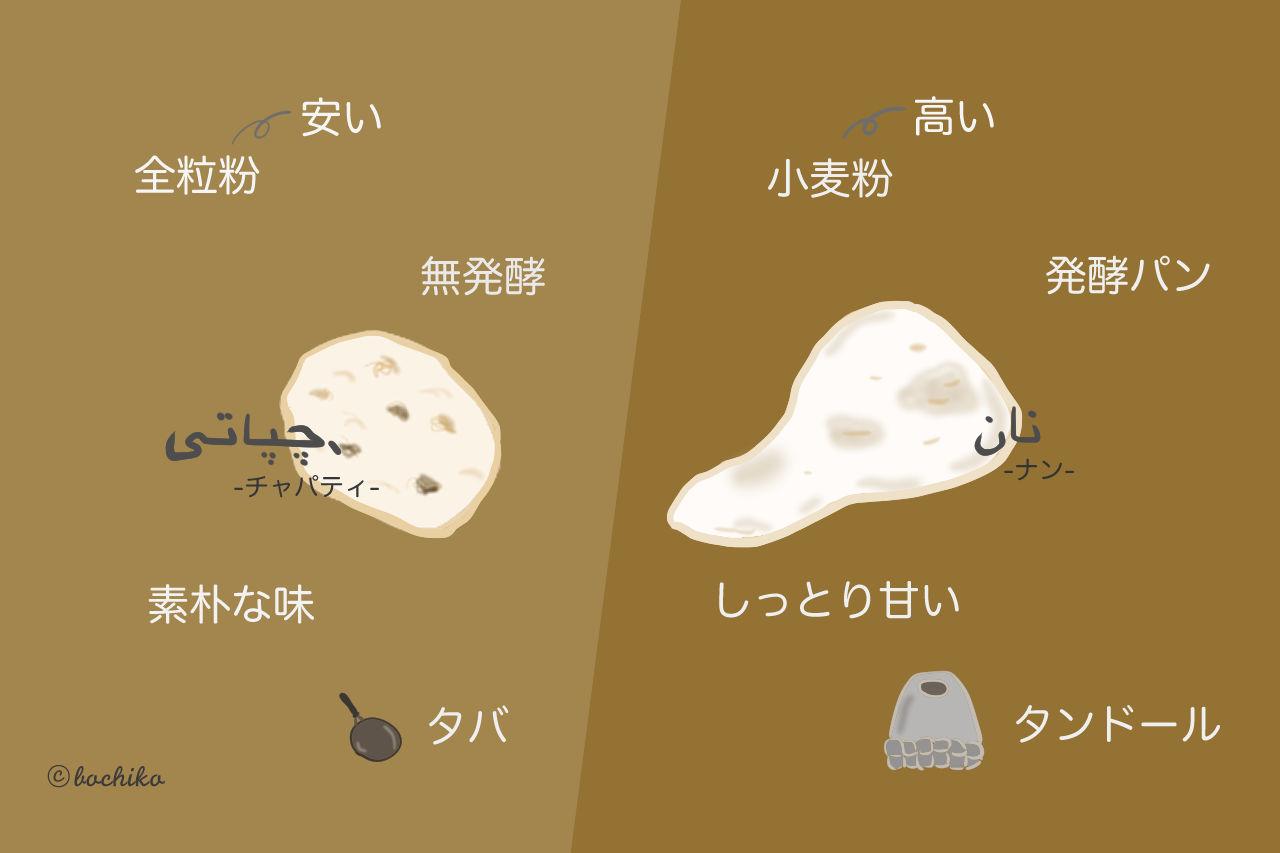 全粒粉を使った『チャパティ』とは?ナンとの違いは?